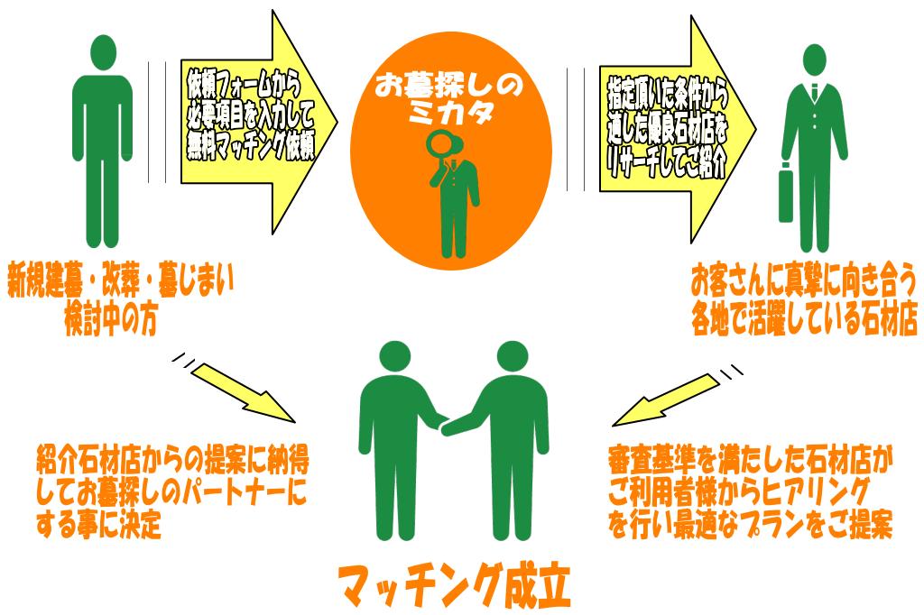 お墓紹介サービス詳細