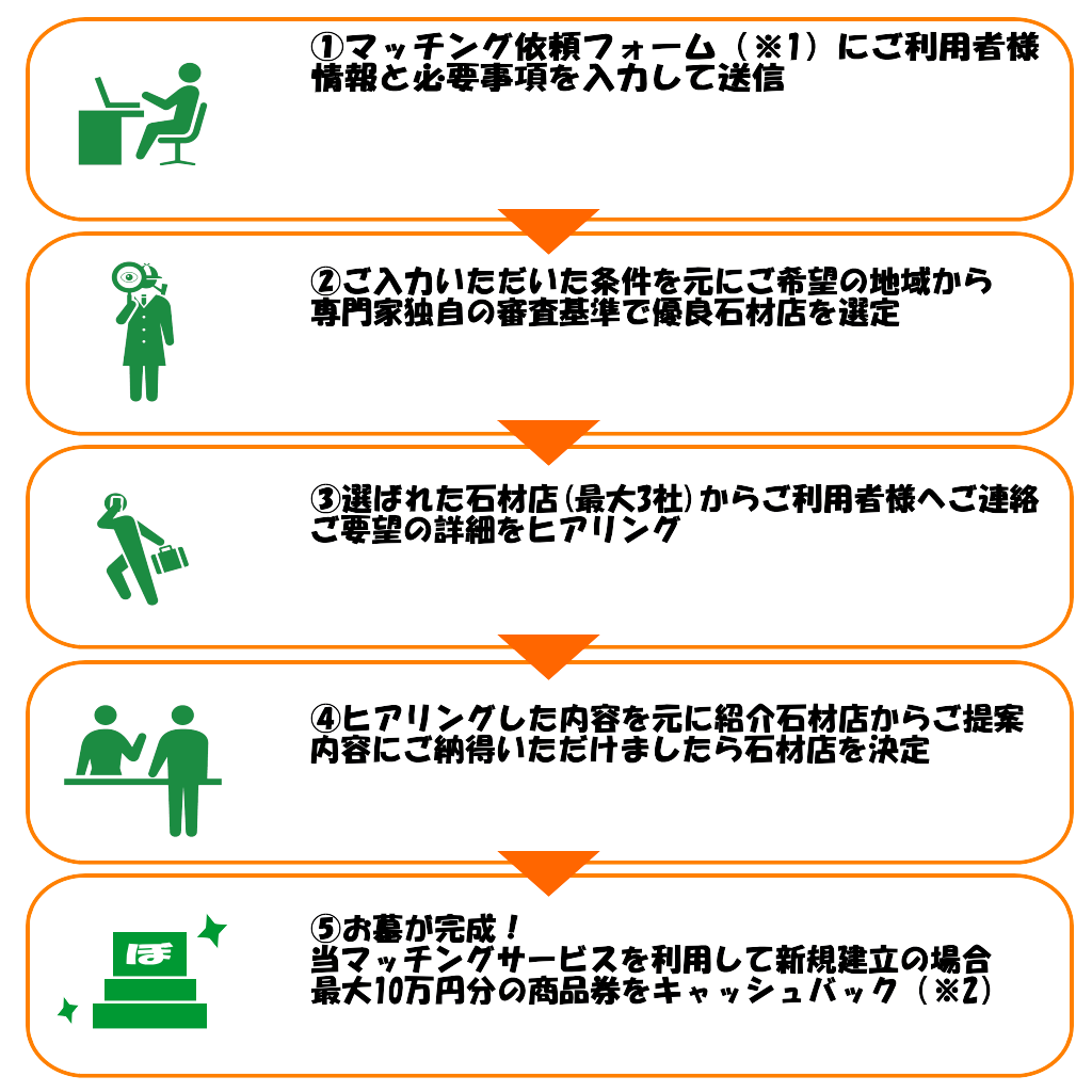 墓葬仏仲介システム