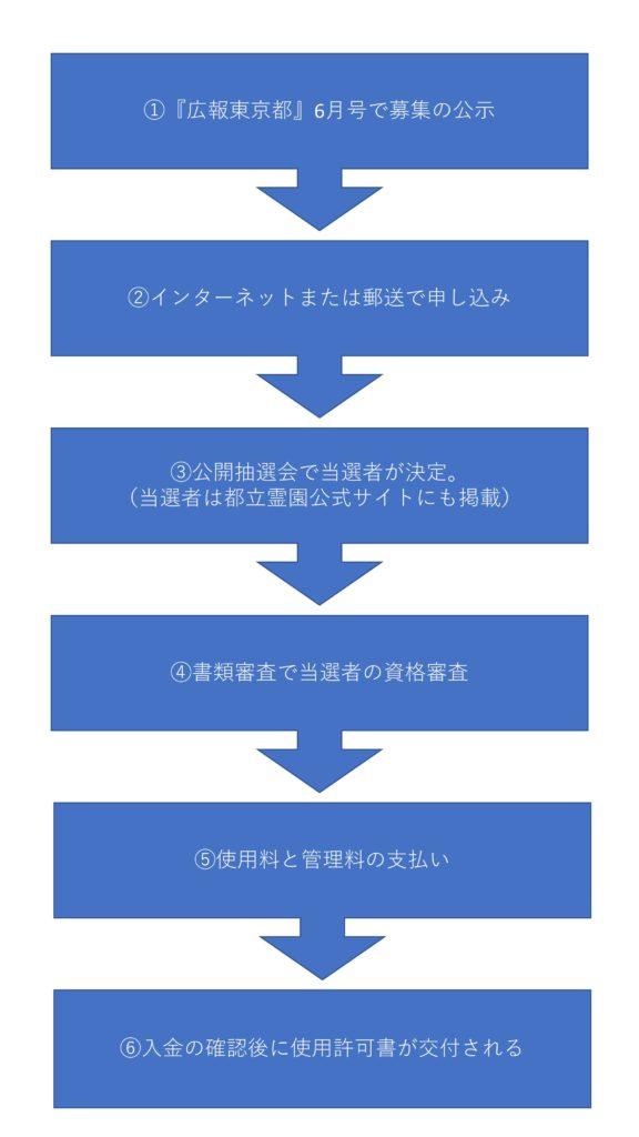 東京都営霊園の募集から当選後の許可書発行までの流れ