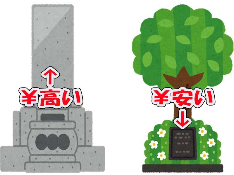 一般墓より安い樹木葬墓地