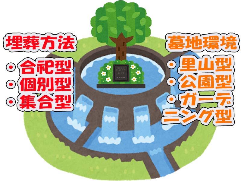 樹木葬墓地の埋葬方法と環境の種類